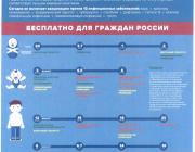 Профилактика, клиника и лечение гриппа. Вакцинация в рамках национального календаря профилактических прививок Российской Федерации